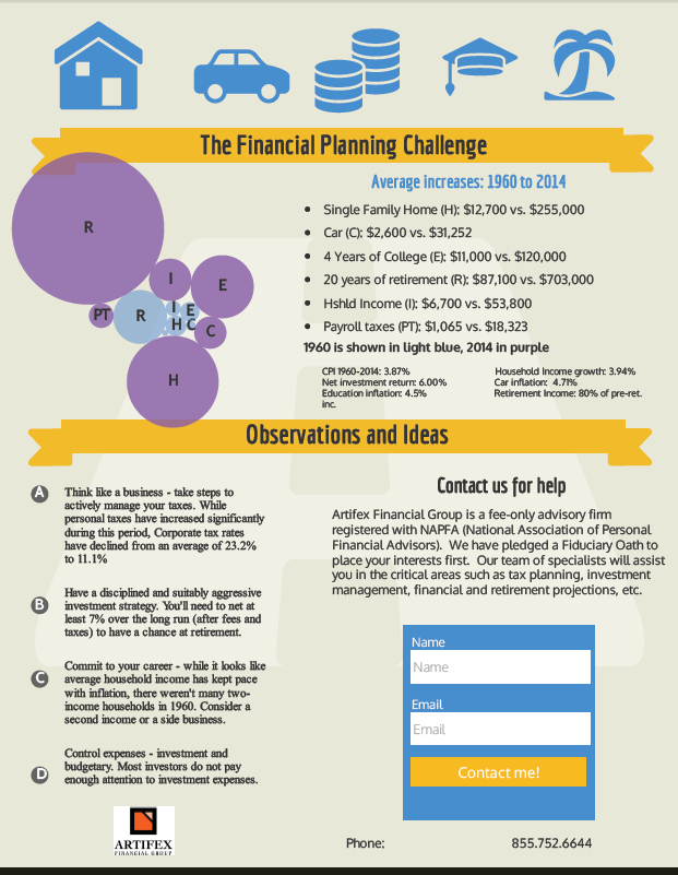 The Financial Planning Challenge